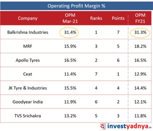 Best Tyre companies - Operating Profit Margin (%)
