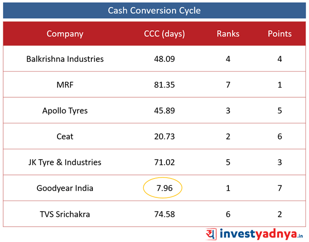 Best Tyre companies - Cash Conversion Cycle