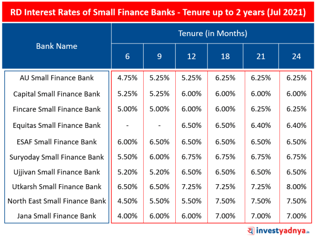 RD Interest Rates of Small Finance Banks- Tenure up to 2 years (Jul 2021)