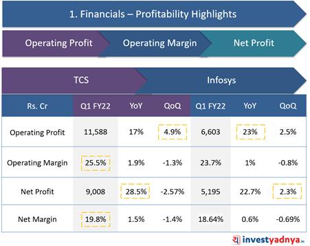 TCS Vs. Infosys- Profitability Highlights