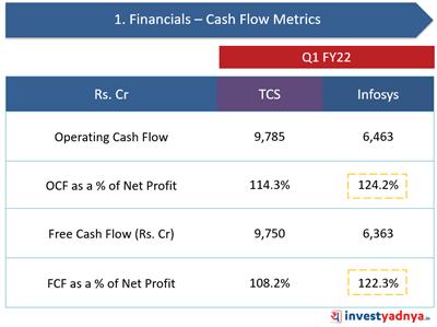 TCS. Vs. Infosys- Cash Flow Metrics