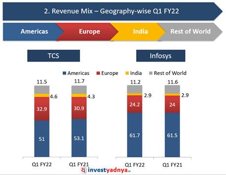 TCS Vs. Infosys: Revenue Mix- Geography-wise
