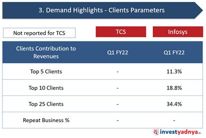 TCS Vs. Infosys: Client Parameters- Revenue Contribution