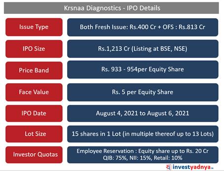 Krsnaa Diagnostics- IPO Details