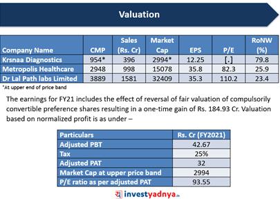 Krsnaa Diagnostics- Valuations