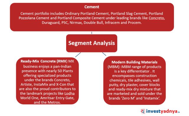 Cement Segment Analysis