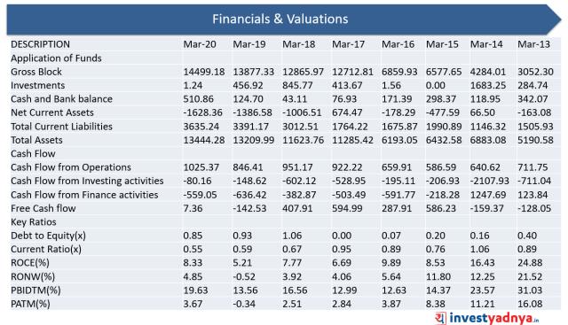 Financials & Valuations