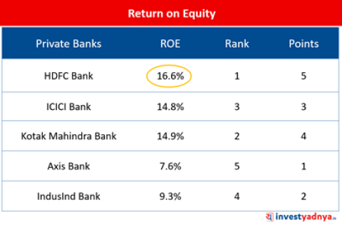 Top-5 Private Bank- Return on Equity (ROE)