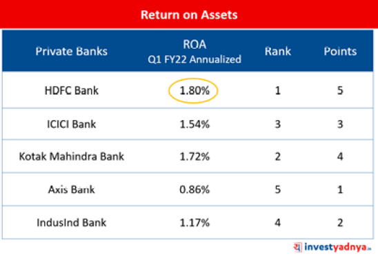 Top-5 Private Banks- Return on Assets (ROA)