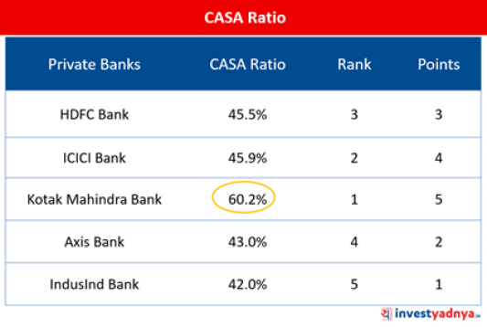 The Top-5 Private Sector Banks- CASA Ratio