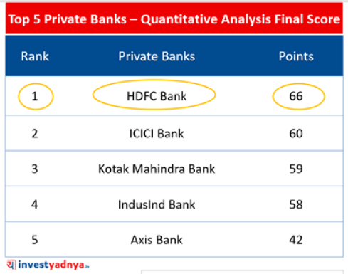 Top-5 Private Sector Banks- Final Score