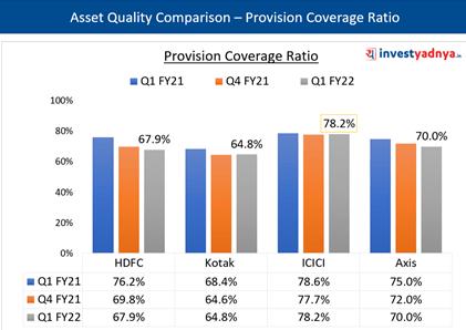 Asset Quality- Provision Coverage Ratio