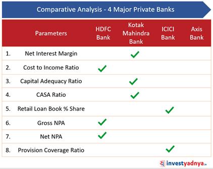 4 Major Private Banks- Final Remarks