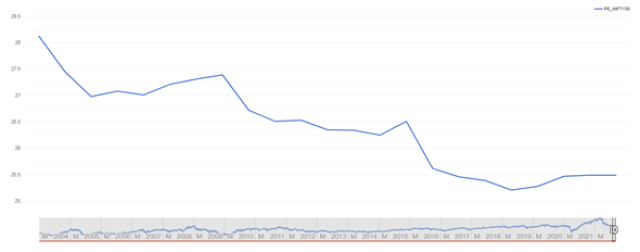 Nifty PE- Trend (Last 1 Month)