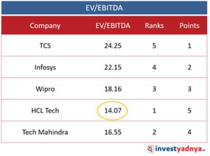 Top 5 IT Companies- EV/EBITDA