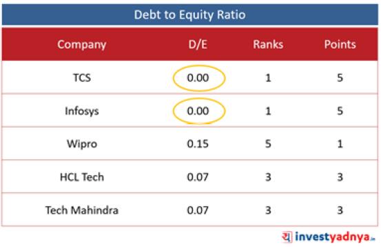 Top 5 IT Companies- D/E Ratio