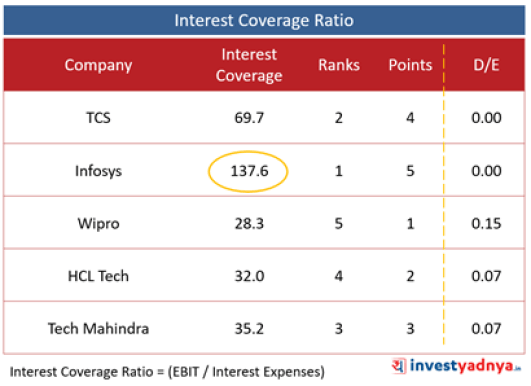 Top 5 IT Companies- Interest Coverage Ratio