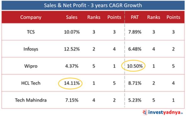 Sales & Net Profit Growth: 3 Year CAGR: