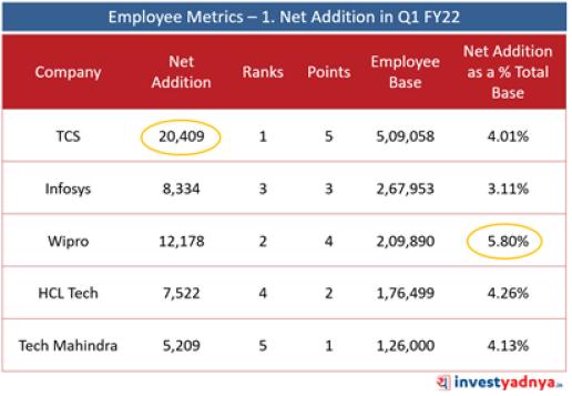 Top 5 IT Companies- Total Employee Base (June 2021)
