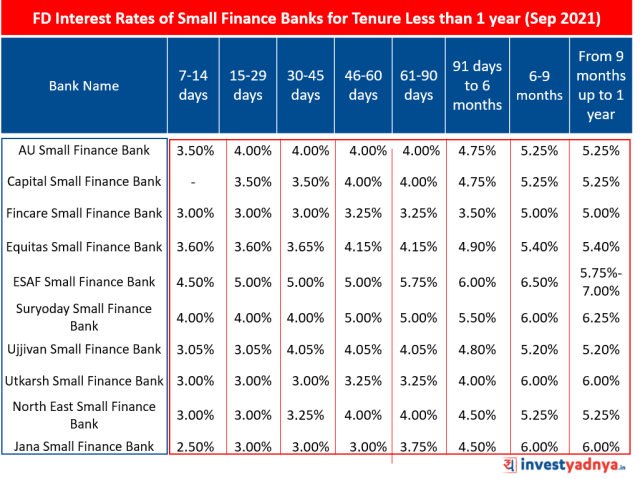 FD Interest Rates of Small Finance Banks for Tenure Less than 1 year (Sep 2021)