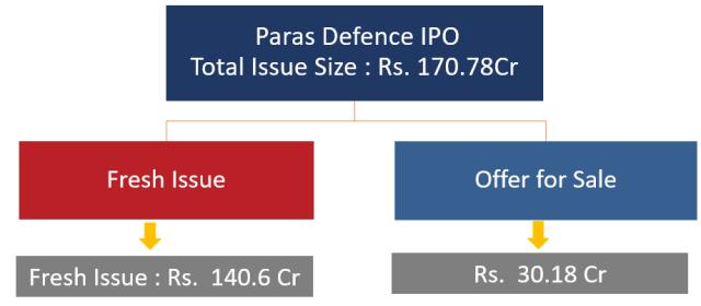 Paras Defense IPO