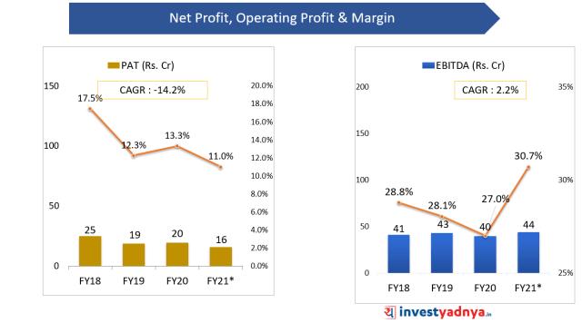 Paras Defense IPO-Net Profit