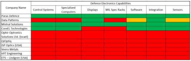 Paras Defense IPO-Peer Comparison