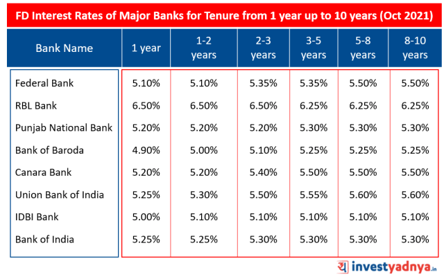 FD Interest Rates of Major Banks for tenure from 1 year Oct 2021