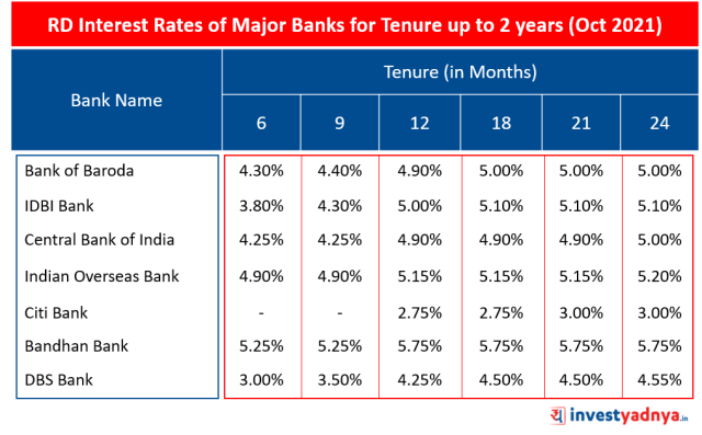 RD Interest Rates of Major Banks for Tenure up to 2 years (Oct 2021)