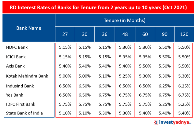 RD Interest Rates of Major Banks for Tenure from  2 years up to 10 years (Oct 2021)