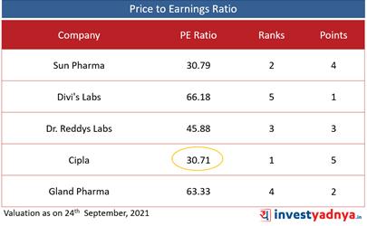 Top 5 Pharma Companies- PE Ratio