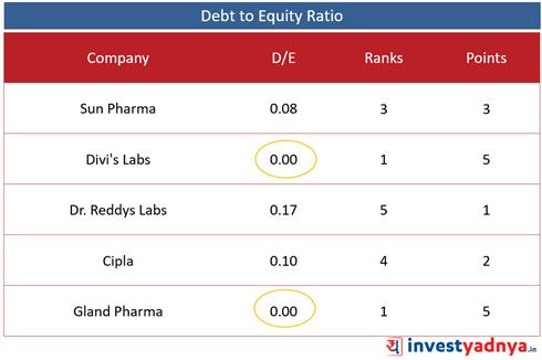 Top 5 Pharma Companies- D/E Ratio