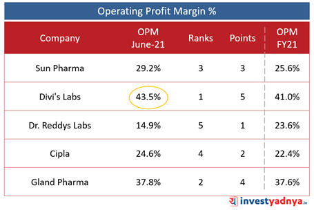 Top 5 Pharma Companies- Operating Profit Margin (%)