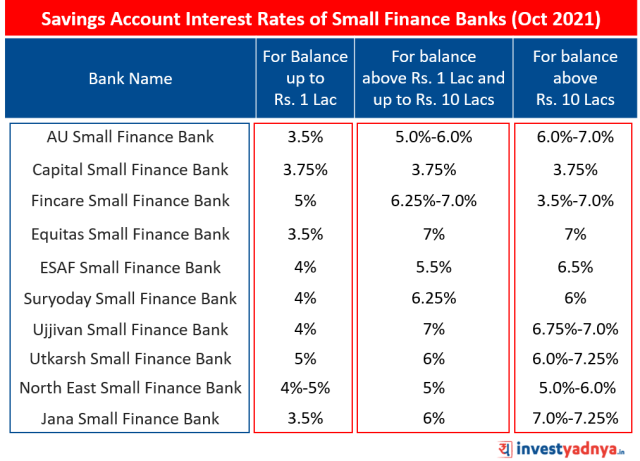 Latest Savings Account Interest Rates of Small Finance Banks (SFBs) (Oct 2021)