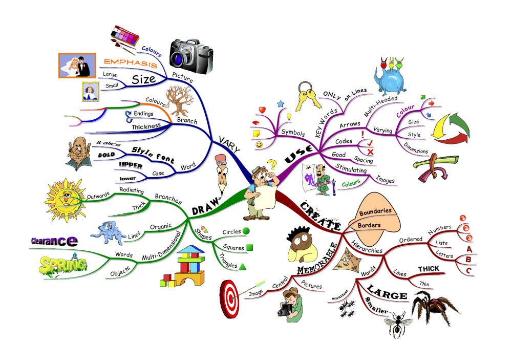 https://i2.wp.com/blog.iqmatrix.com/wp-content/gallery/how-to-mind-map/imindmap-example.jpg