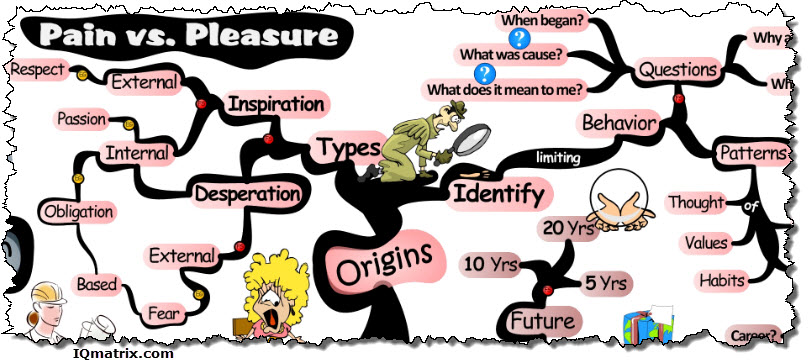 Origins of Pain and Pleasure Principle