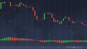 O indicador Oscilador Maravilhoso demonstrado abaixo da linha do preço