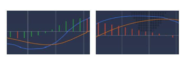 As barras verdes e vermelhas indicam a distância entre as linhas MACD lenta e rápida.