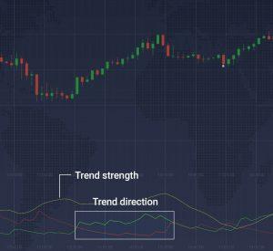 A linha ADX mostra a força da tendência, a +DI e a -DI mostram sua direção.