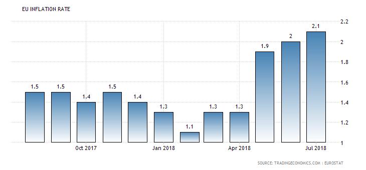 Strefa euro: stopa inflacji
