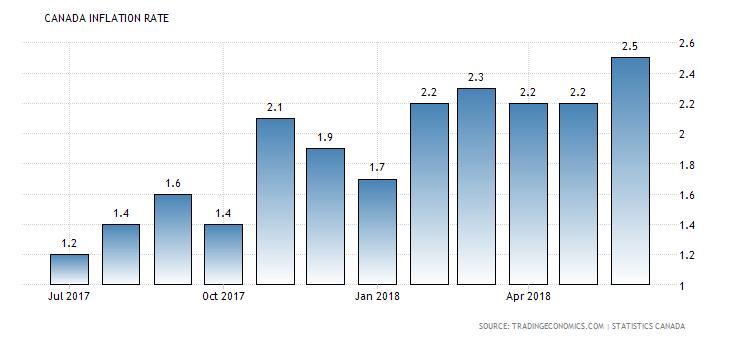 Inflacja w Kanadzie