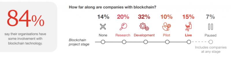 Firmy Blockchain