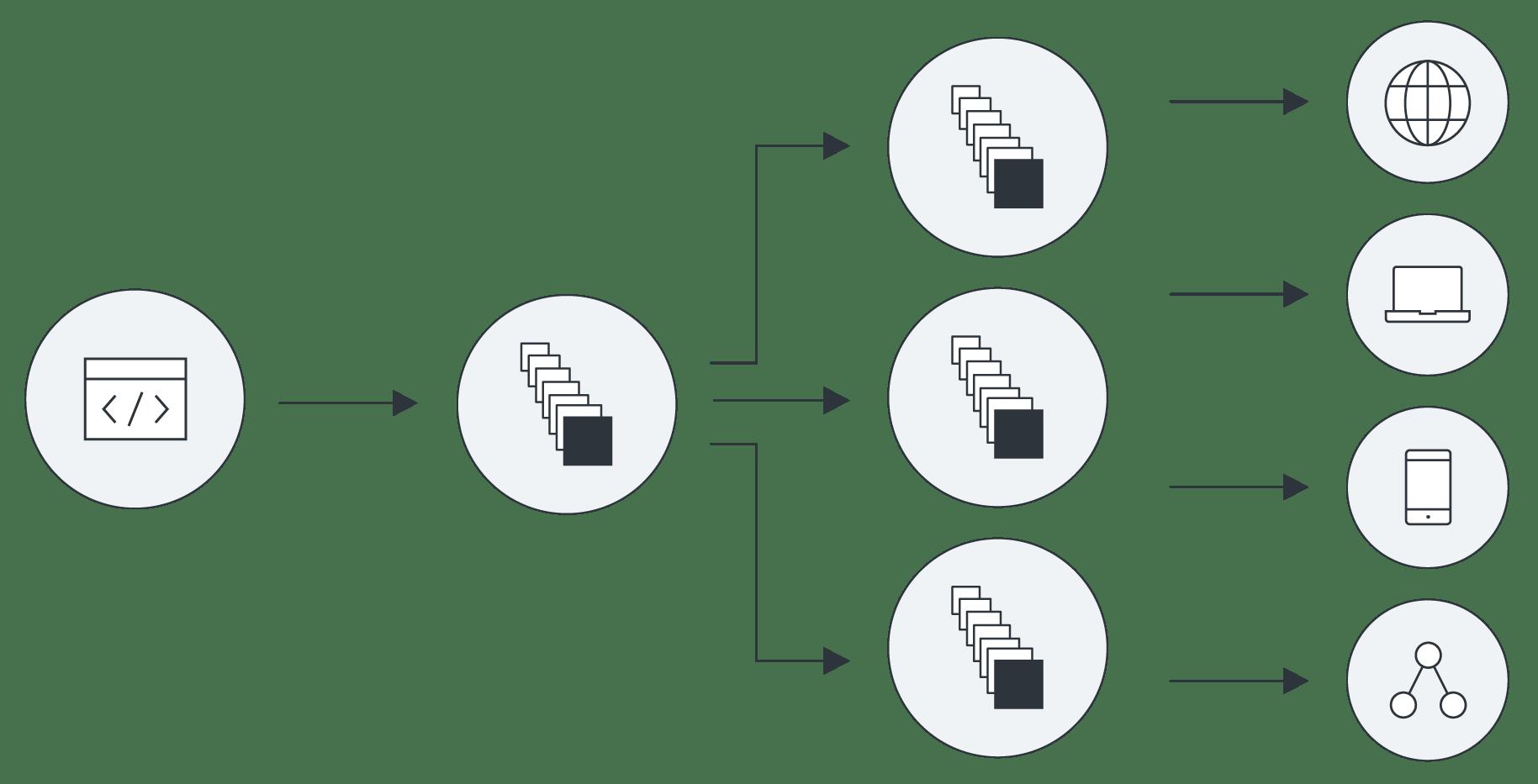 Platform Subpage Ironmq Diagram V3
