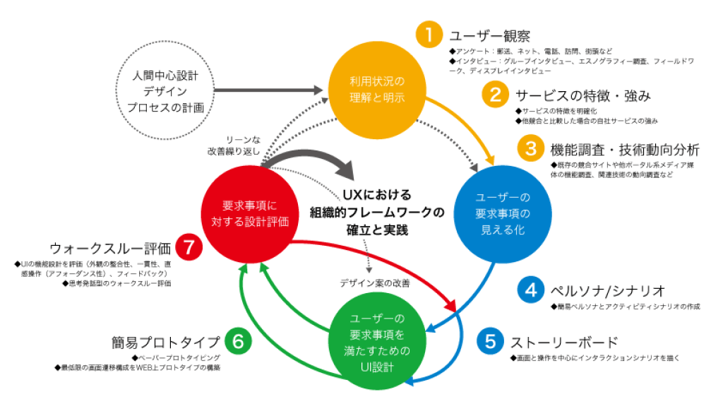 ISAO_HCD_process_map