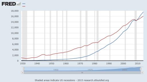 GDP vs GDI