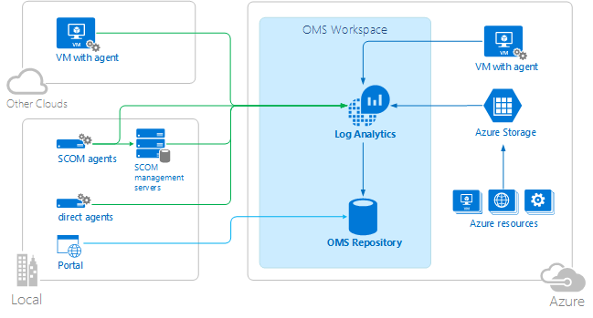 Microsoft Operations Management Suite Log Analytics Architecture