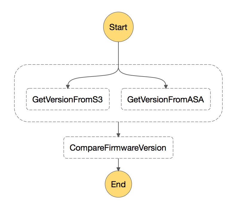Step Function Workflow Graph