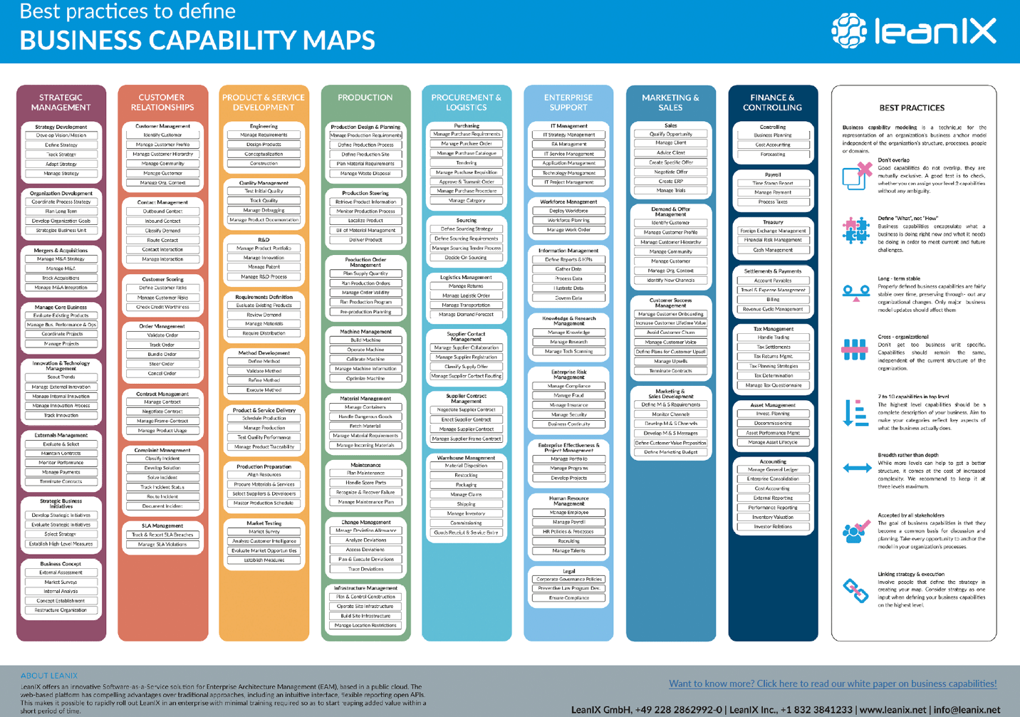 Creating business value with business capabilities digital as a second step one must define the business capabilities for this leanix has created a template to map business capabilities along with some best wajeb Gallery