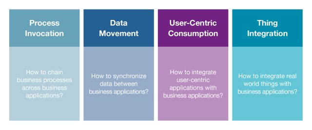 4 Fundamentale Typen der Anwendungsintegration, Process Invocation, Data Movement, User-Centric Consumption, Thing Integration