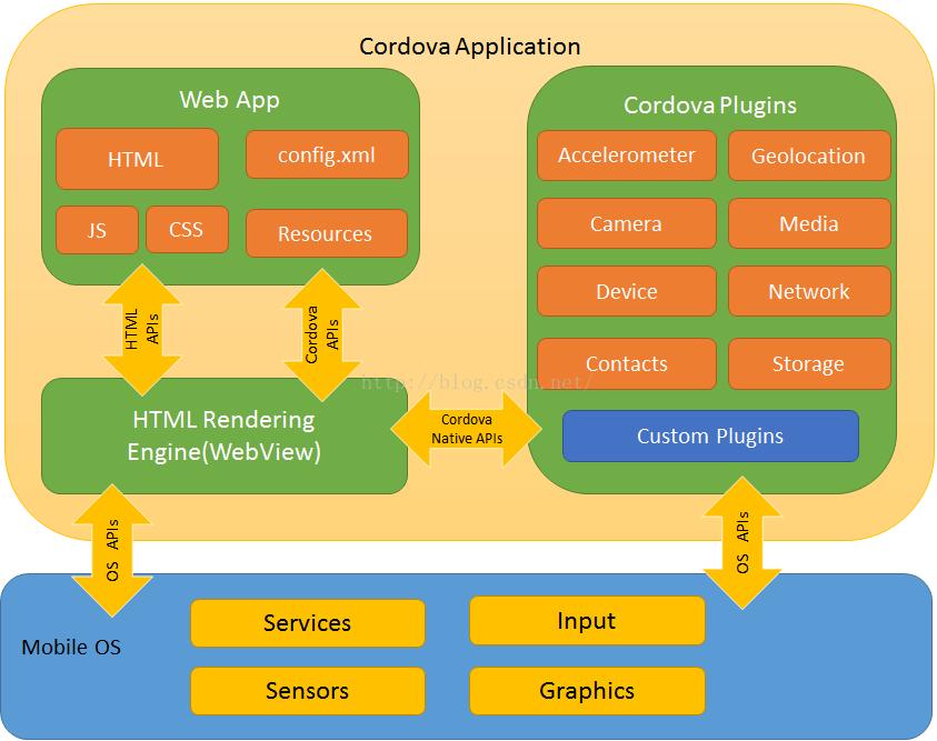 Cordova Framework